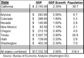 CA Growth Chart