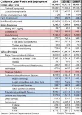 California Employment Figures